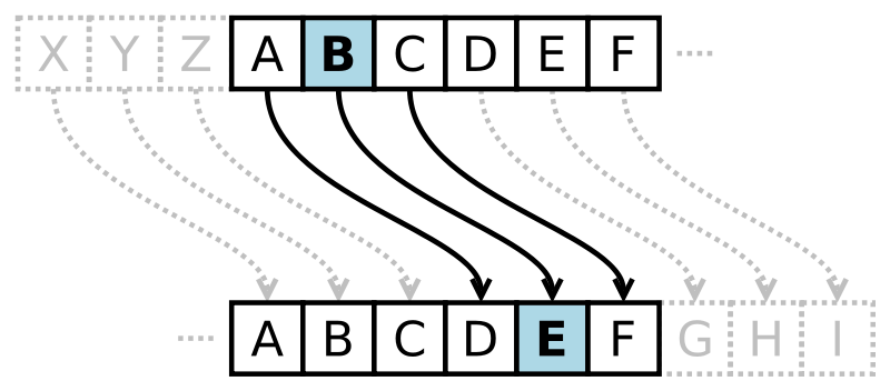A Caesar cipher shifting three positions to the right